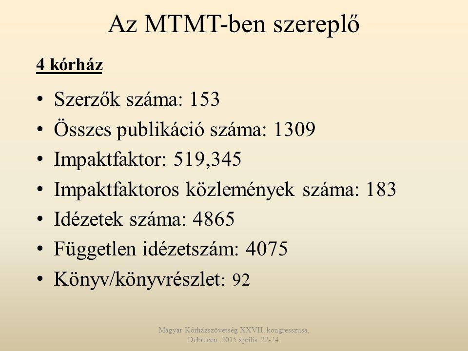 Az MTMT-ben szereplő Szerzők száma: 153 Összes publikáció száma: 1309