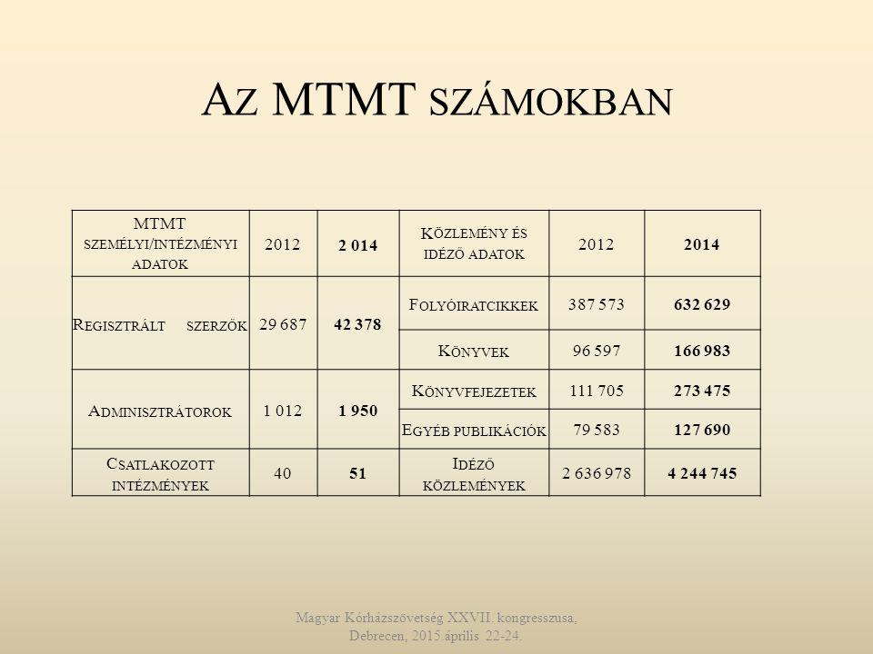 Az MTMT számokban MTMT személyi/intézményi adatok 2012 2 014