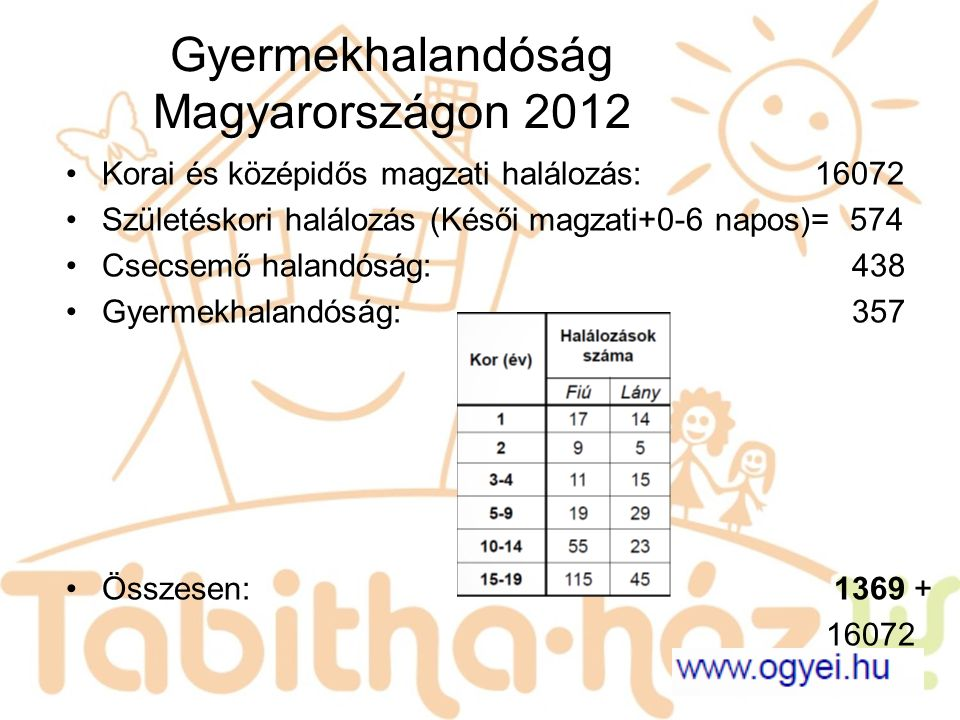 Gyermekhalandóság Magyarországon 2012