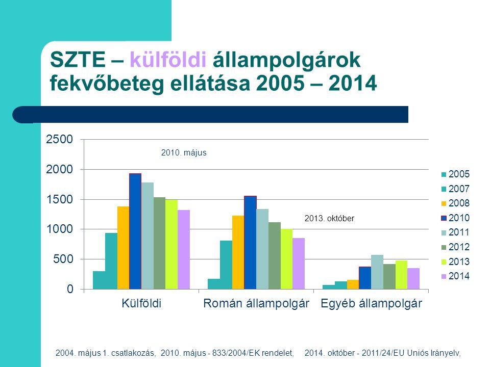 SZTE – külföldi állampolgárok fekvőbeteg ellátása 2005 – 2014