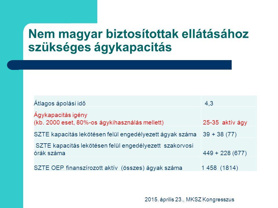 Nem magyar biztosítottak ellátásához szükséges ágykapacitás