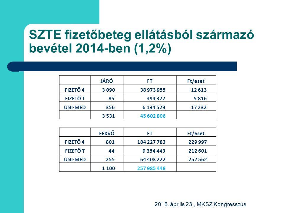 SZTE fizetőbeteg ellátásból származó bevétel 2014-ben (1,2%)