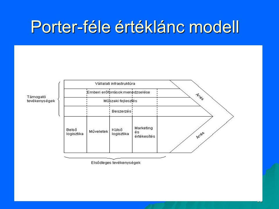 Porter-féle értéklánc modell