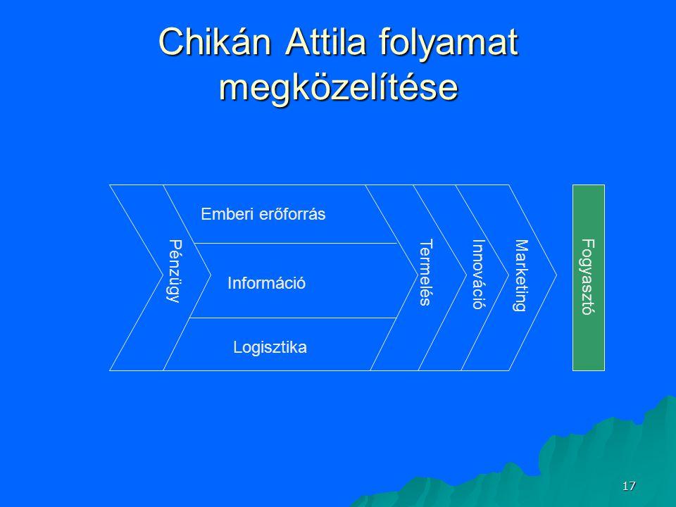 Chikán Attila folyamat megközelítése