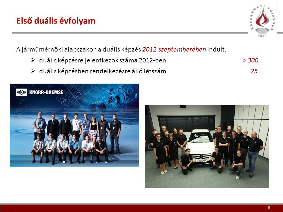 Első duális évfolyam A járműmérnöki alapszakon a duális képzés 2012 szeptemberében indult. duális képzésre jelentkezők száma 2012-ben > 300.