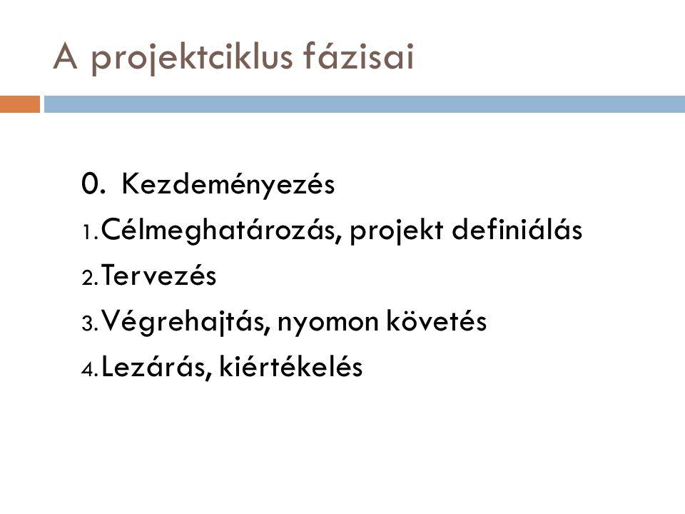 A projektciklus fázisai