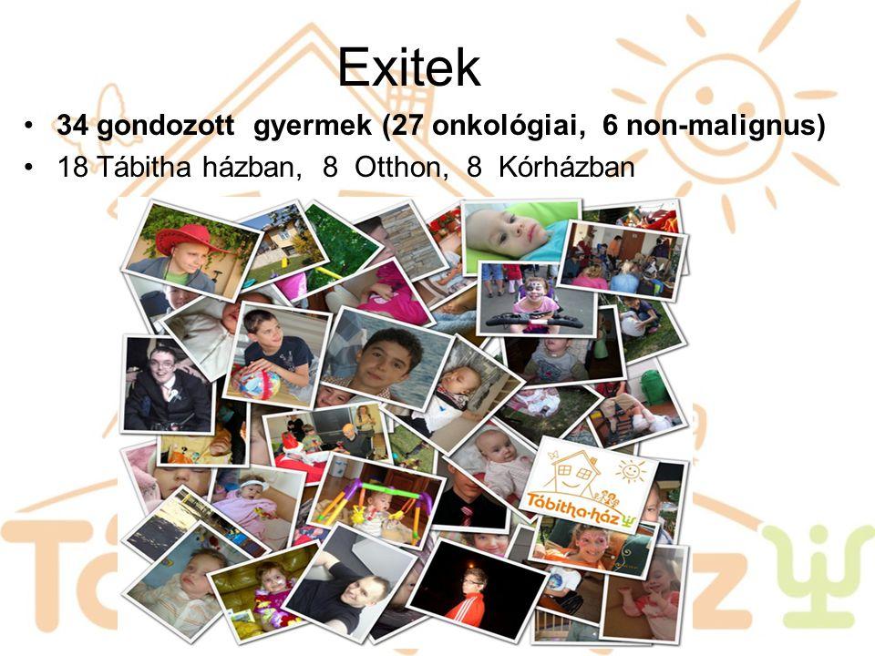 Exitek 34 gondozott gyermek (27 onkológiai, 6 non-malignus)