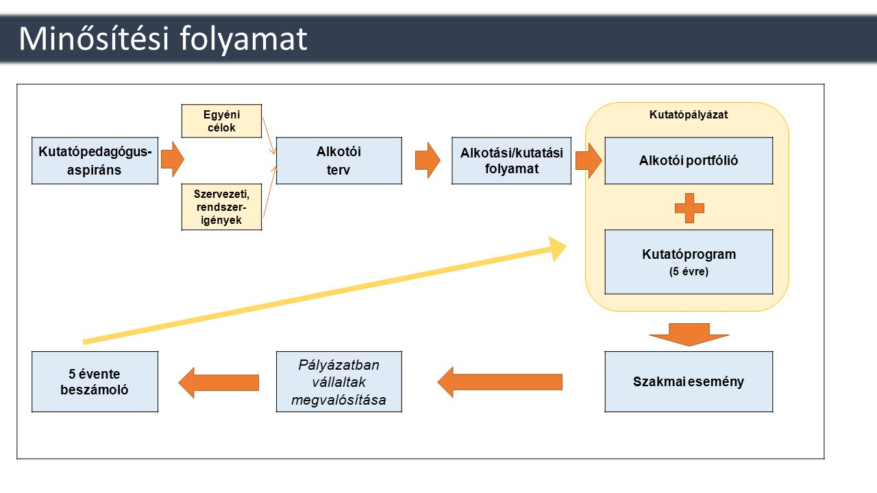 Alkotási/kutatási folyamat Szervezeti, rendszer-igények