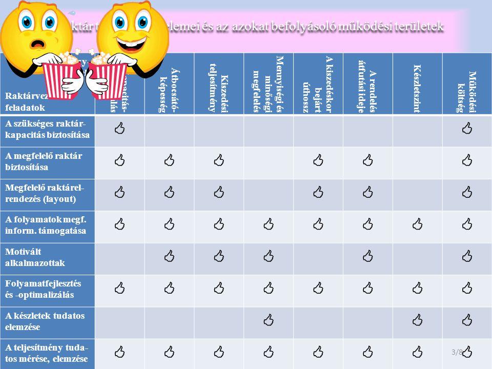 A raktár teljesítményelemei és az azokat befolyásoló működési területek