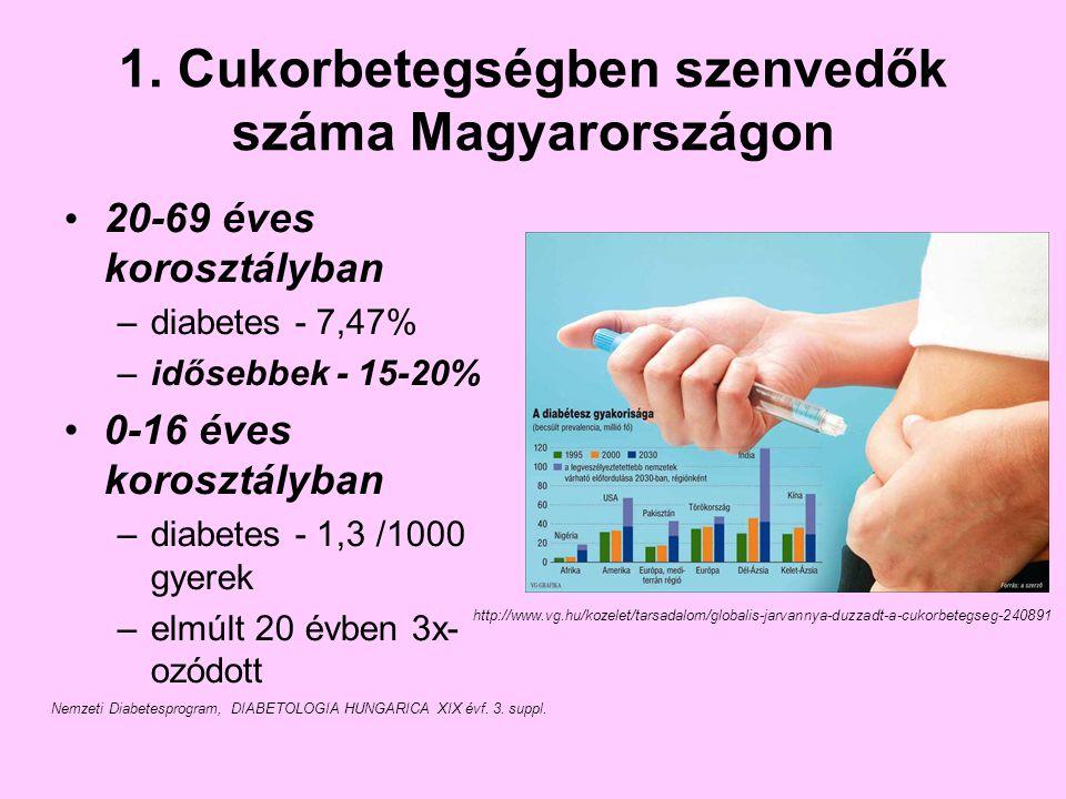 1. Cukorbetegségben szenvedők száma Magyarországon