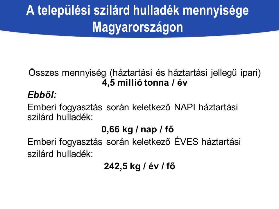 A települési szilárd hulladék mennyisége Magyarországon