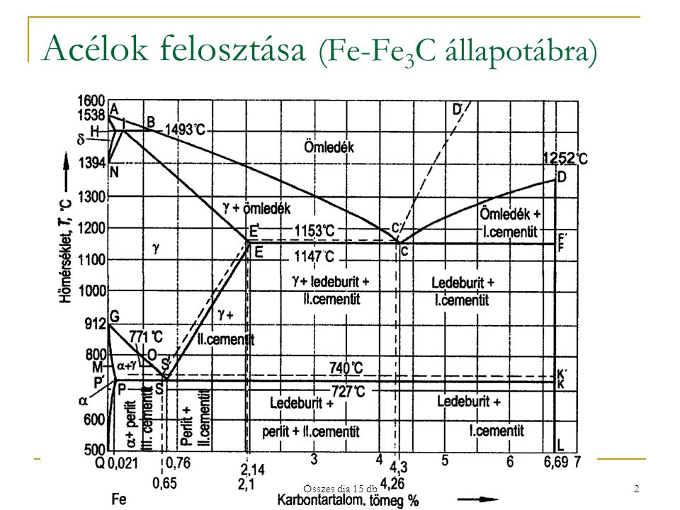 Acélok felosztása (Fe-Fe3C állapotábra)