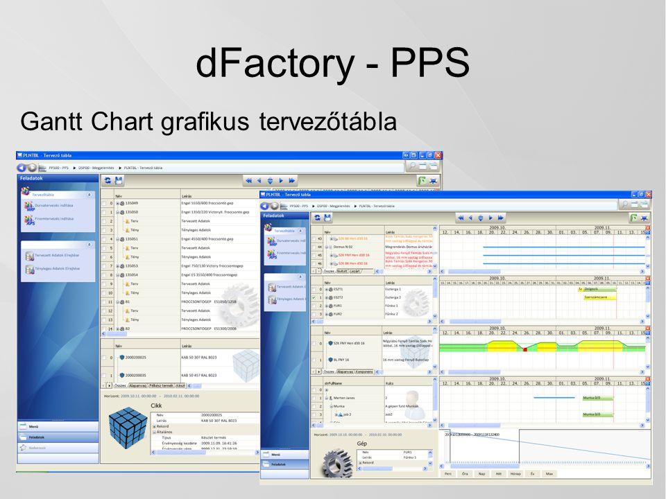 dFactory - PPS Gantt Chart grafikus tervezőtábla