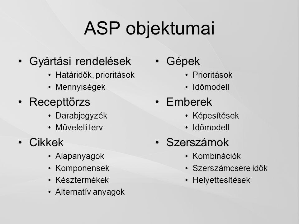 ASP objektumai Gyártási rendelések Recepttörzs Cikkek Gépek Emberek