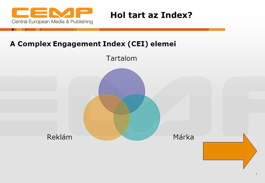 Hol tart az Index A Complex Engagement Index (CEI) elemei 5