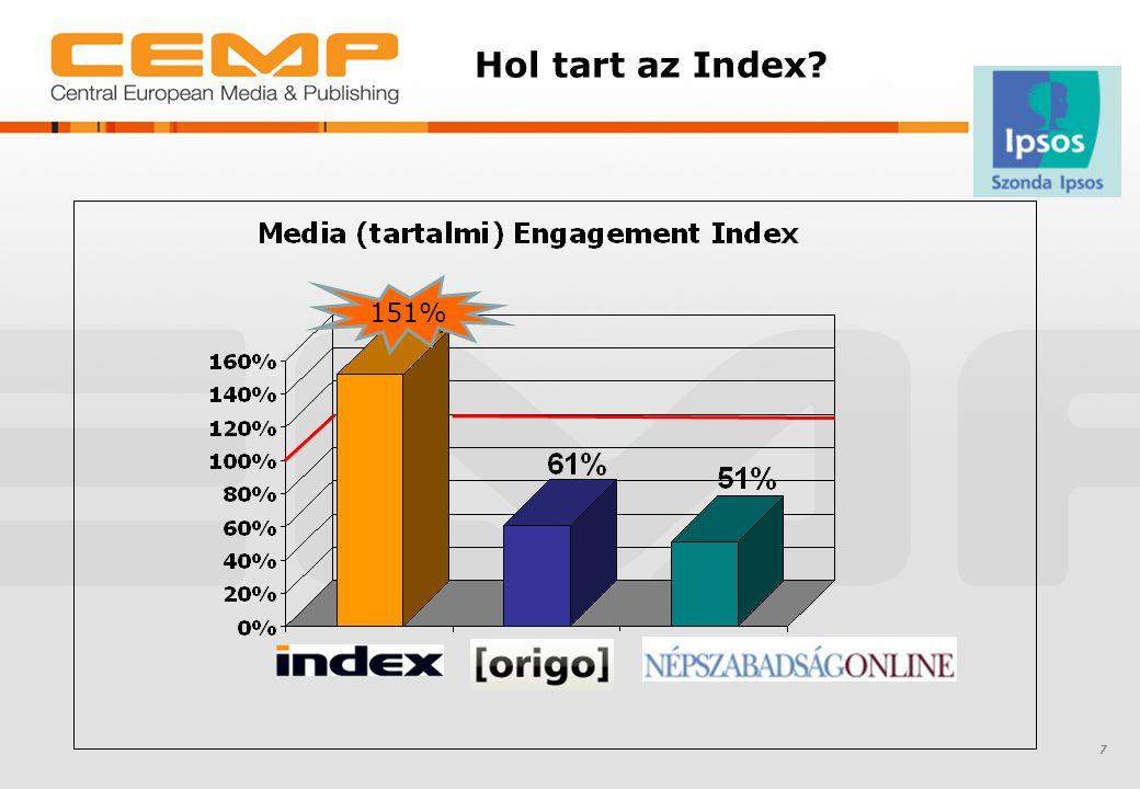 Hol tart az Index 151% 7