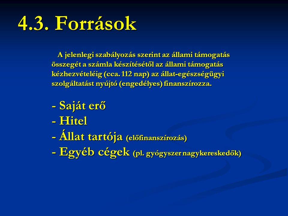 4.3. Források - Saját erő - Hitel - Állat tartója (előfinanszírozás)