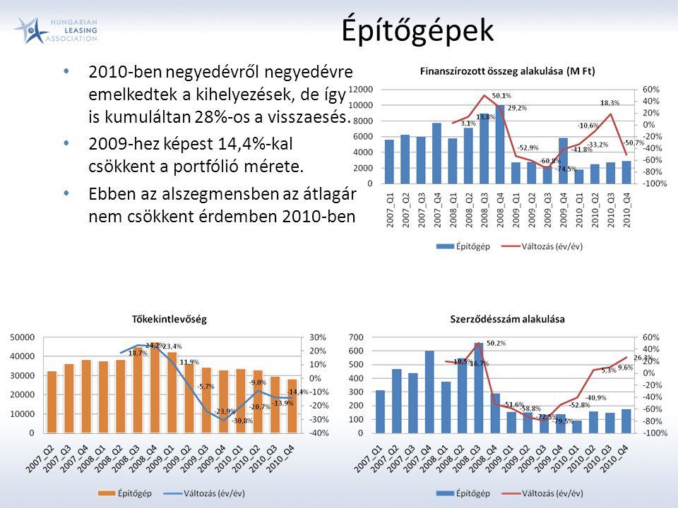 Építőgépek 2010-ben negyedévről negyedévre emelkedtek a kihelyezések, de így is kumuláltan 28%-os a visszaesés.