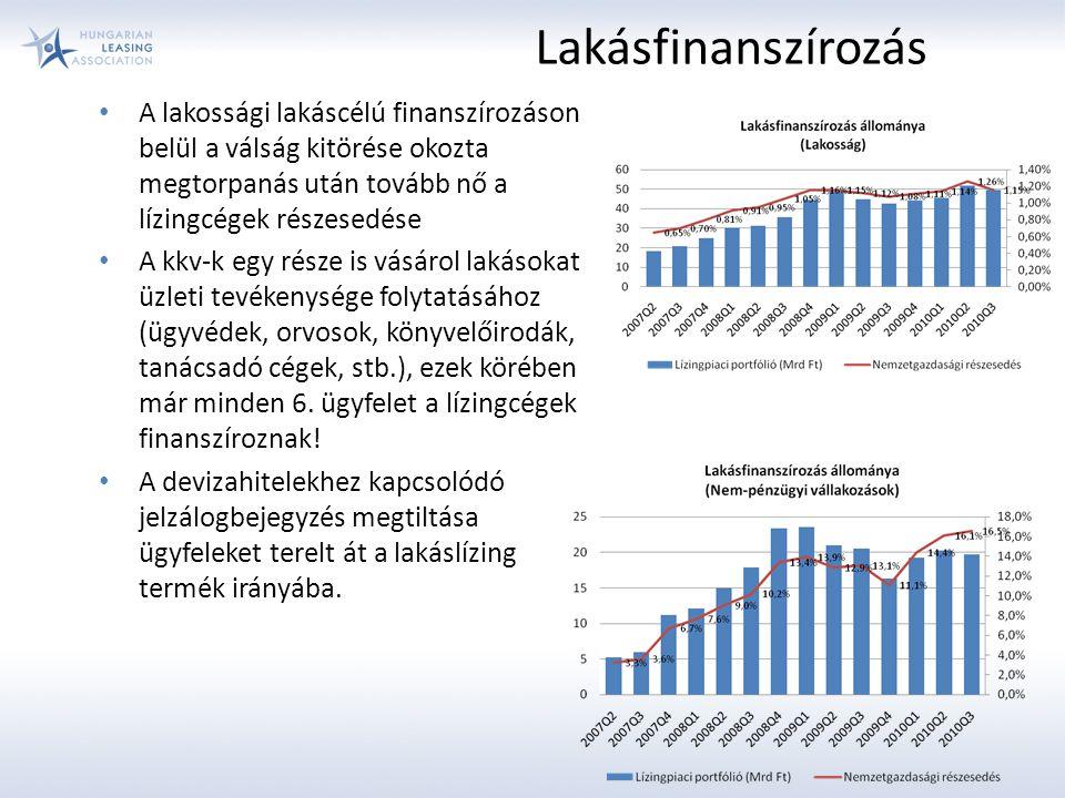 Lakásfinanszírozás A lakossági lakáscélú finanszírozáson belül a válság kitörése okozta megtorpanás után tovább nő a lízingcégek részesedése.