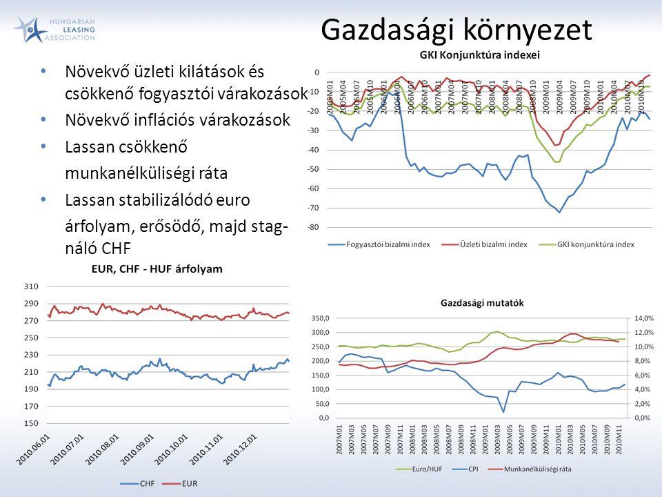 Gazdasági környezet Növekvő üzleti kilátások és csökkenő fogyasztói várakozások. Növekvő inflációs várakozások.