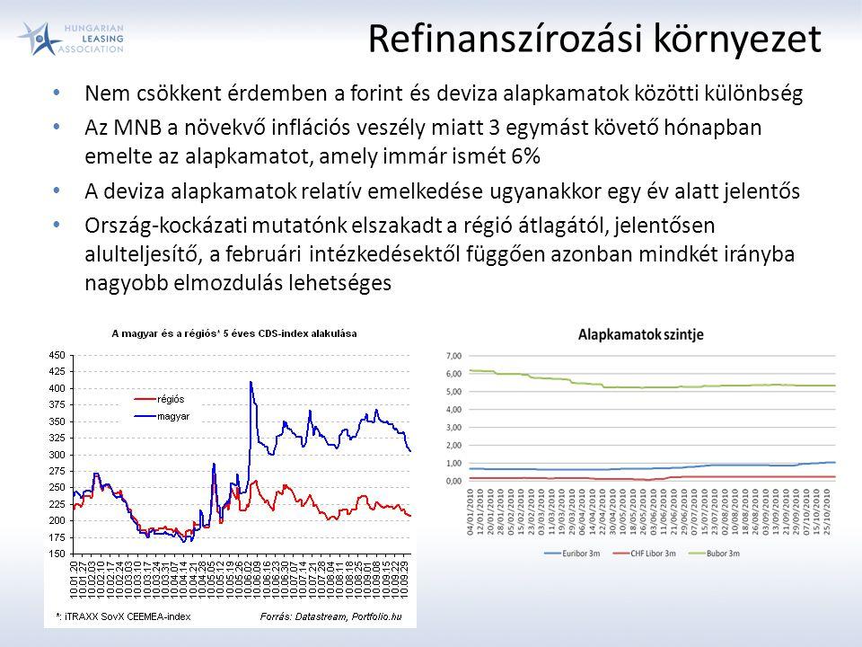 Refinanszírozási környezet