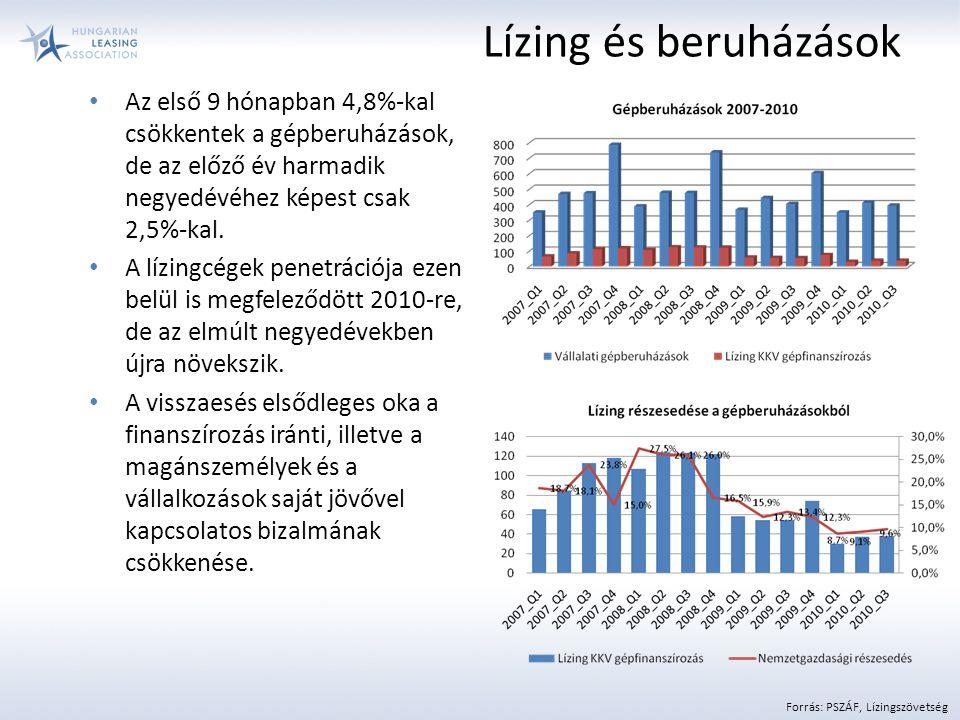 Lízing és beruházások Az első 9 hónapban 4,8%-kal csökkentek a gépberuházások, de az előző év harmadik negyedévéhez képest csak 2,5%-kal.