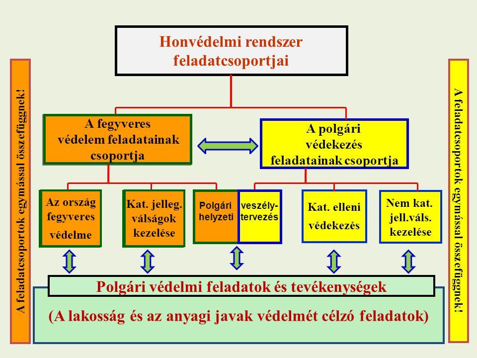 Polgári védelmi feladatok és tevékenységek