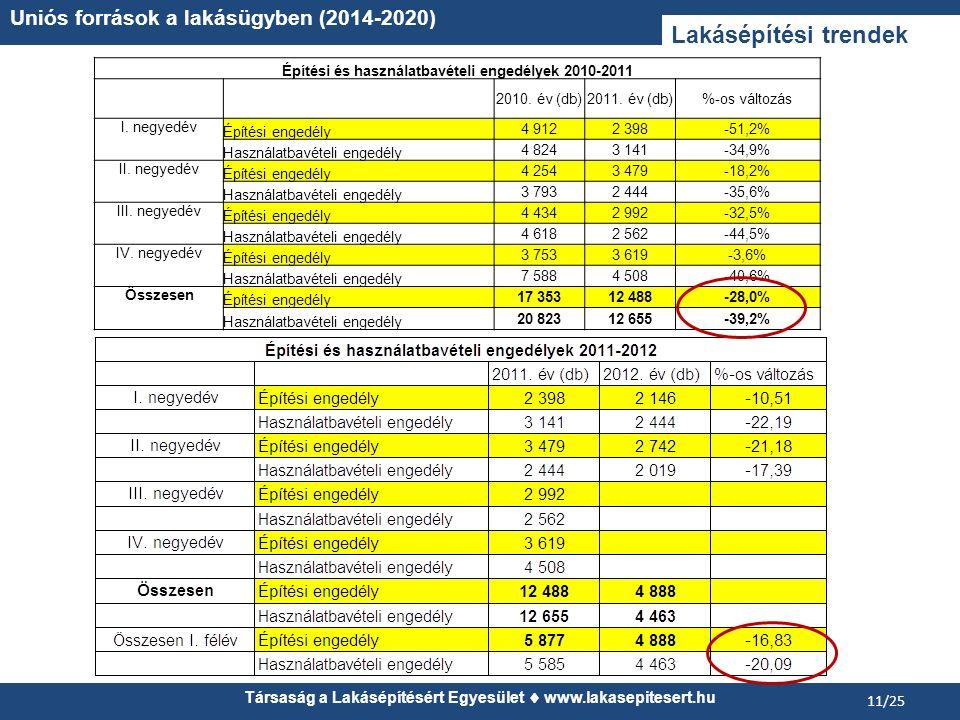 Lakásépítési trendek Uniós források a lakásügyben (2014-2020)