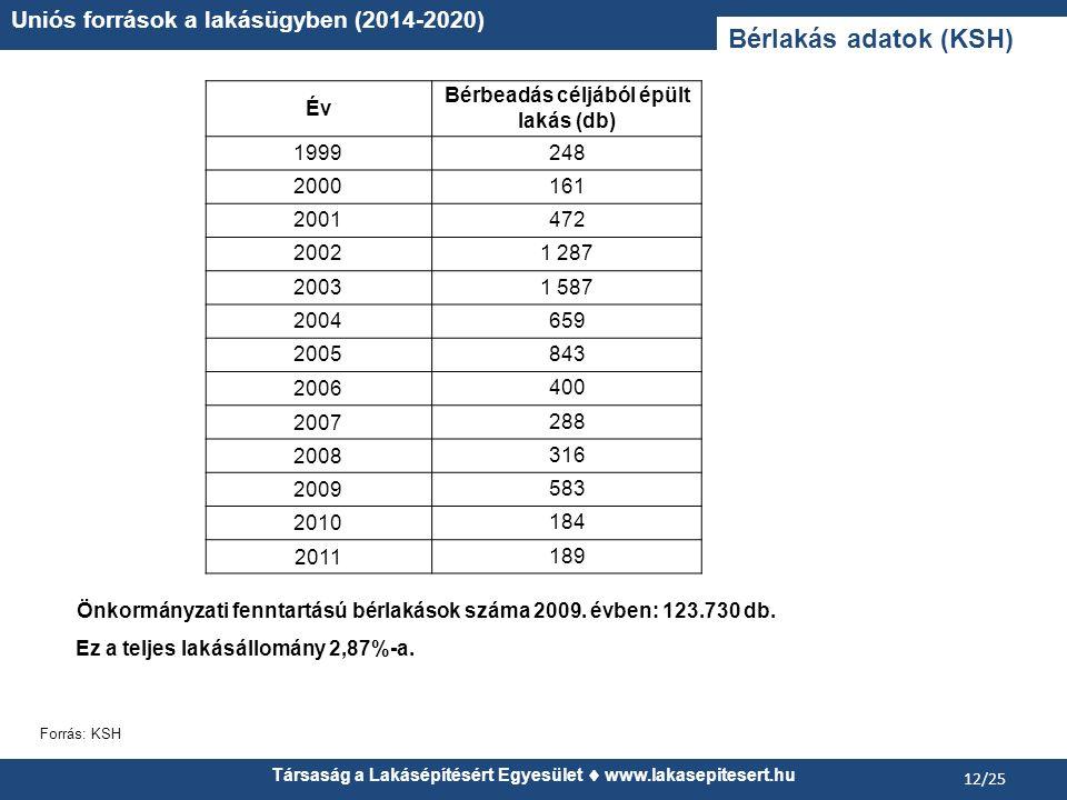 Önkormányzati fenntartású bérlakások száma 2009. évben: 123.730 db.