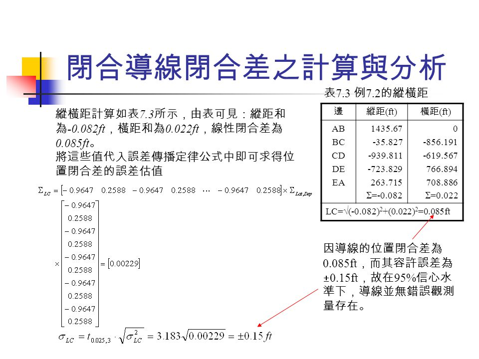 閉合導線閉合差之計算與分析 表7.3 例7.2的縱橫距. 縱橫距計算如表7.3所示,由表可見:縱距和為-0.082ft,橫距和為0.022ft,線性閉合差為0.085ft。 將這些值代入誤差傳播定律公式中即可求得位置閉合差的誤差估值.