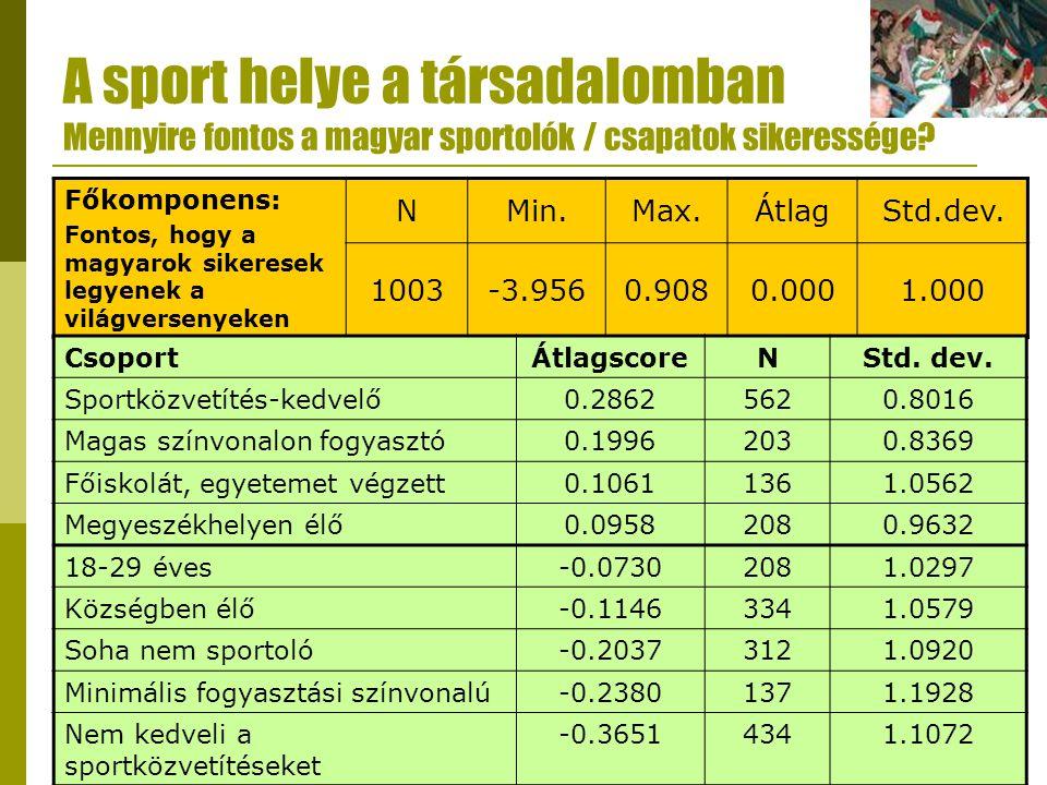 A sport helye a társadalomban Mennyire fontos a magyar sportolók / csapatok sikeressége