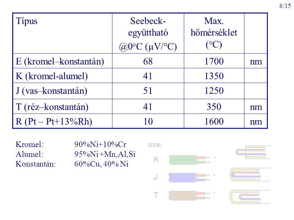 E (kromel–konstantán) 68 1700 nm K (kromel-alumel) 41 1350