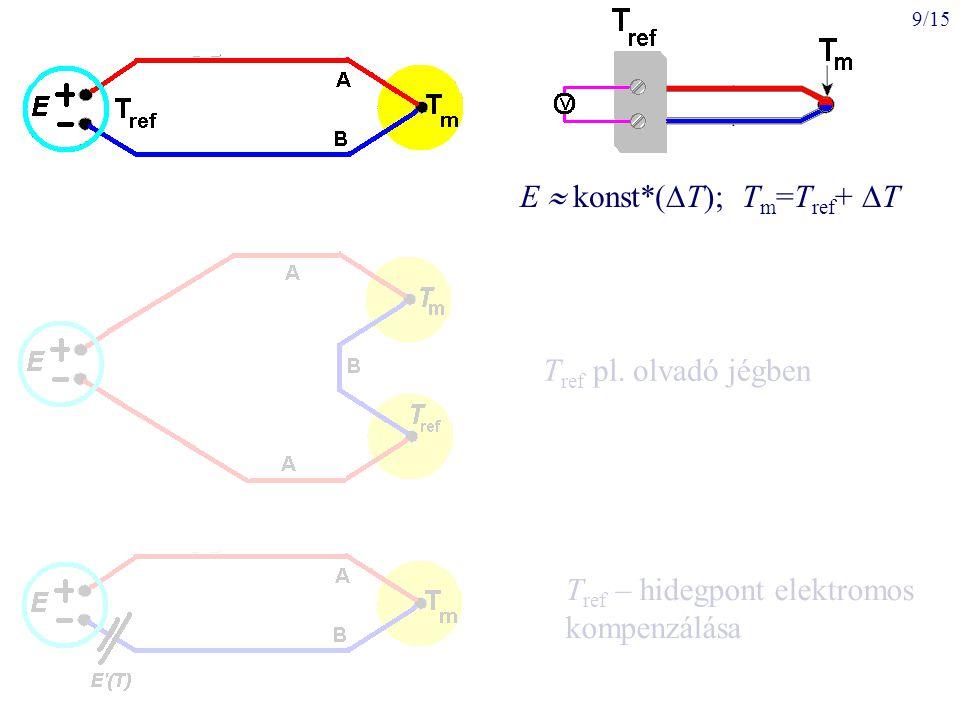 E  konst*(T); Tm=Tref+ T
