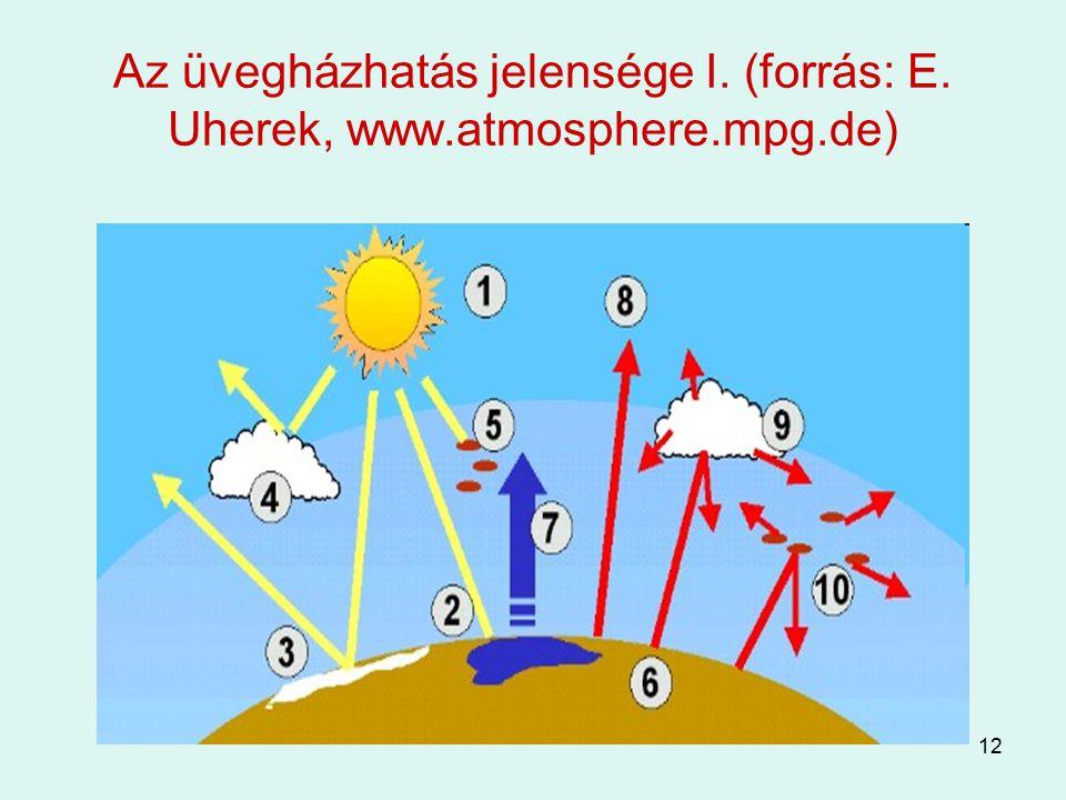 Az üvegházhatás jelensége I. (forrás: E. Uherek, www. atmosphere. mpg