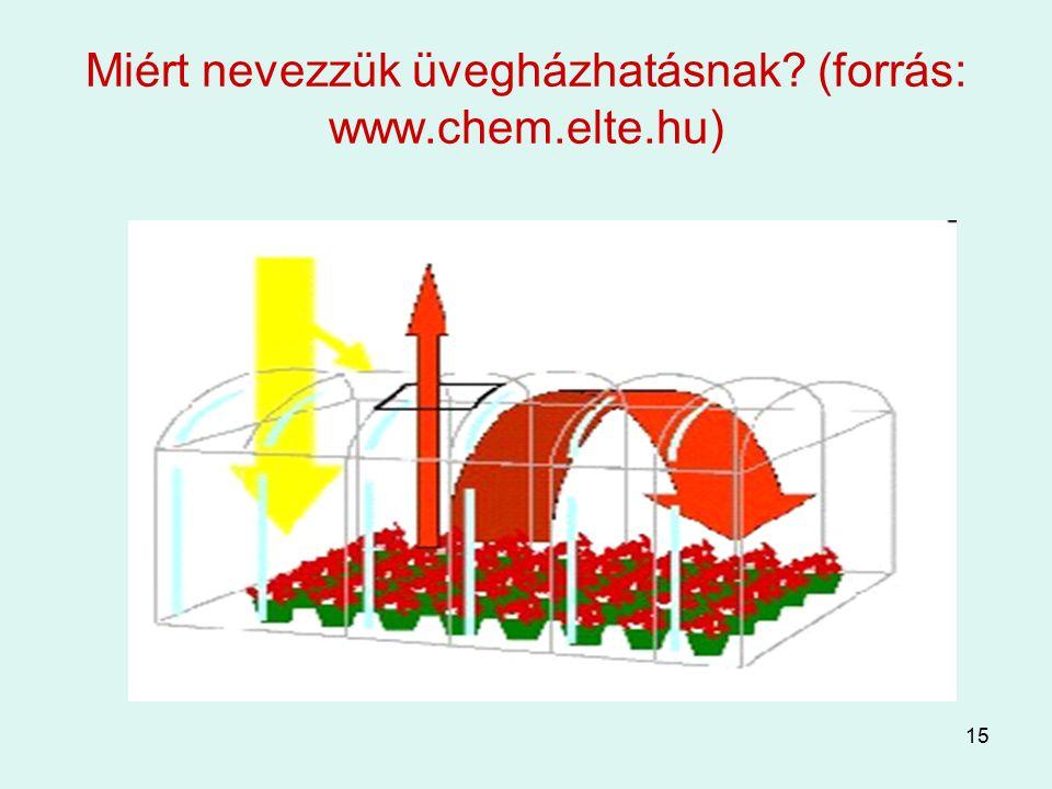 Miért nevezzük üvegházhatásnak (forrás: www.chem.elte.hu)