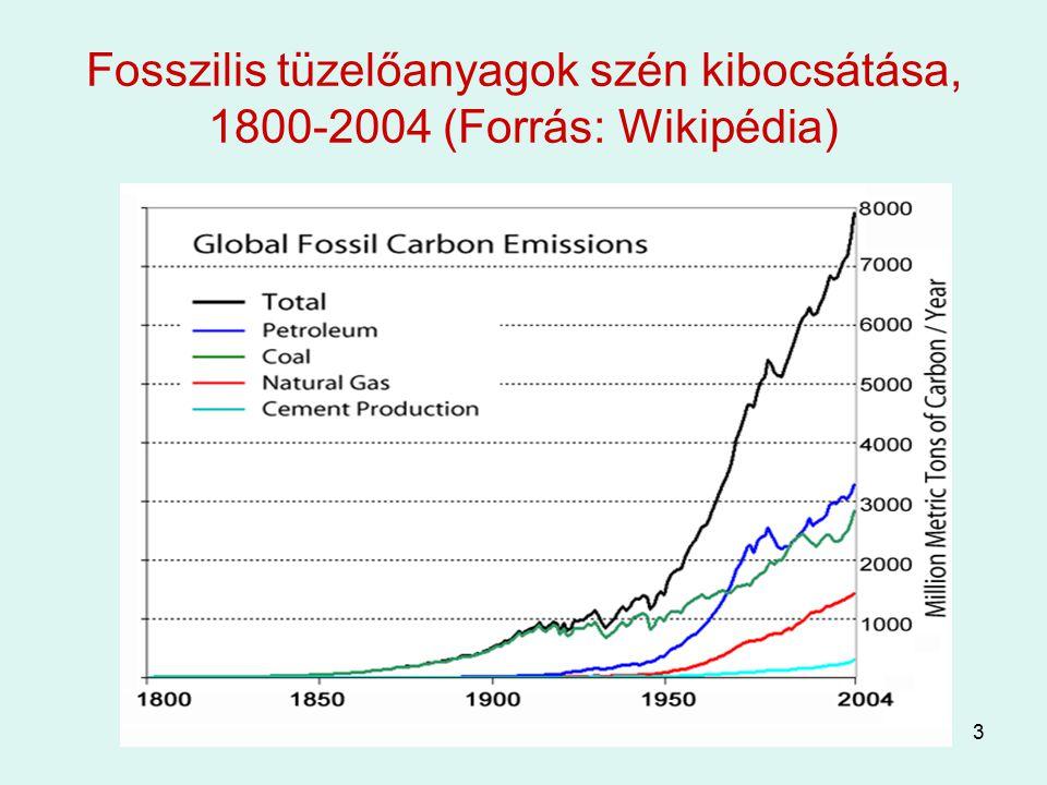 Fosszilis tüzelőanyagok szén kibocsátása, 1800-2004 (Forrás: Wikipédia)