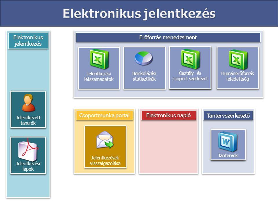 Elektronikus jelentkezés