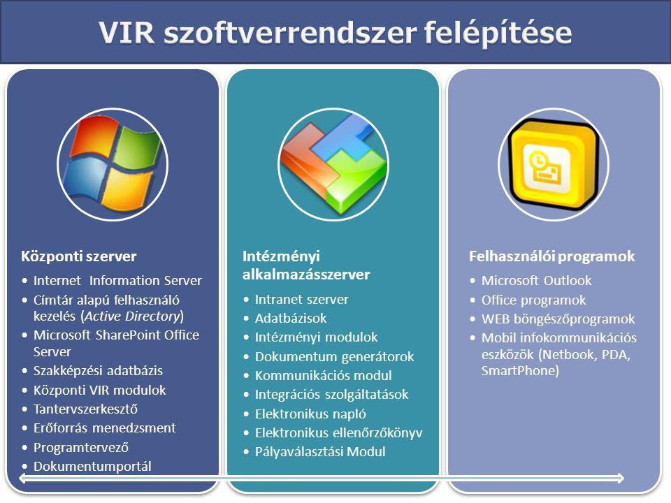 VIR szoftverrendszer felépítése