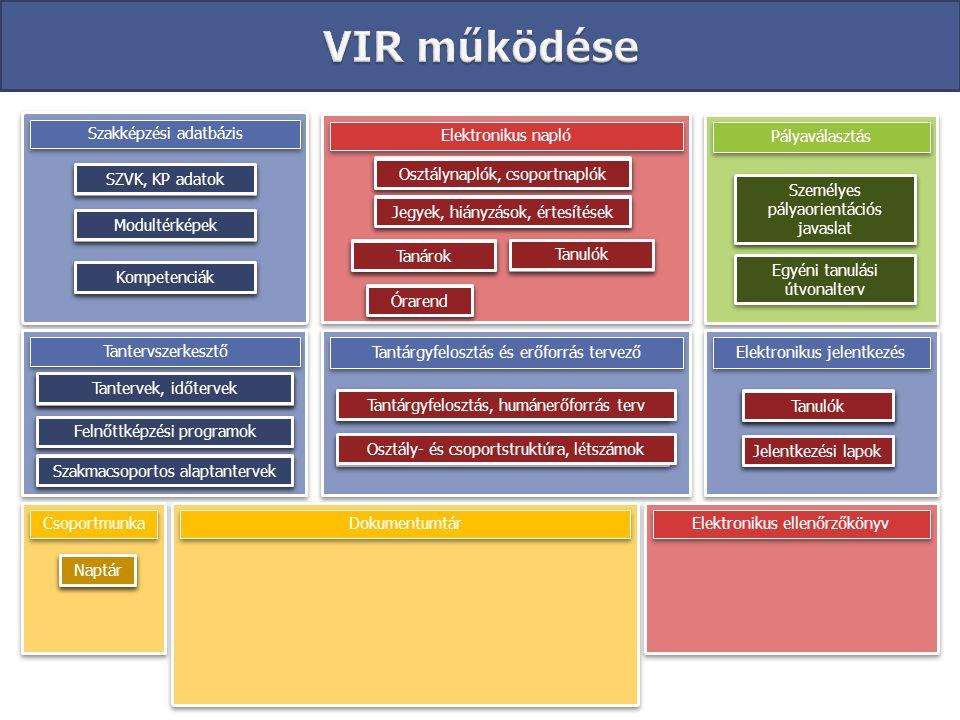 VIR működése Szakképzési adatbázis Elektronikus napló Pályaválasztás
