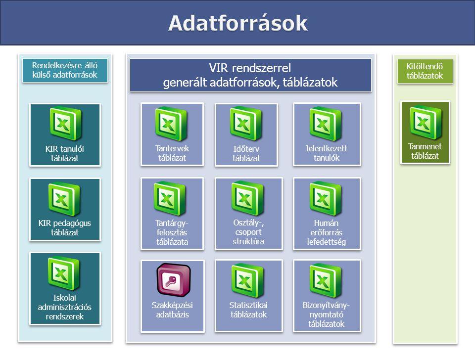 Adatforrások VIR rendszerrel generált adatforrások, táblázatok