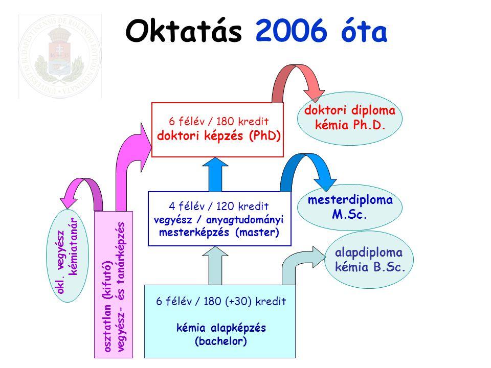 4 félév / 120 kredit vegyész / anyagtudományi mesterképzés (master)