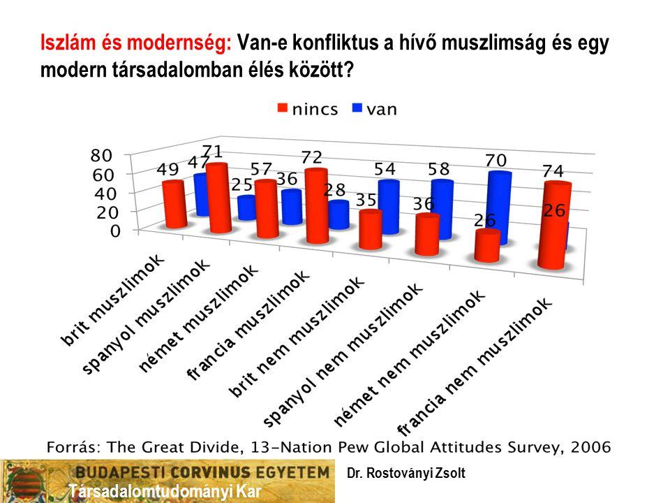 Iszlám és modernség: Van-e konfliktus a hívő muszlimság és egy modern társadalomban élés között