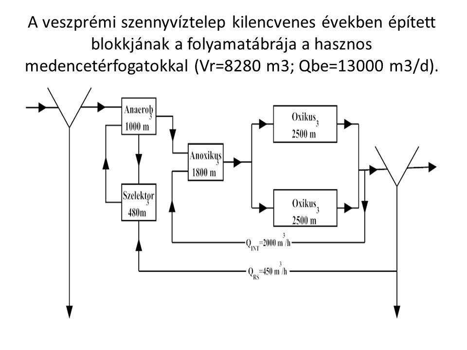 A veszprémi szennyvíztelep kilencvenes években épített blokkjának a folyamatábrája a hasznos medencetérfogatokkal (Vr=8280 m3; Qbe=13000 m3/d).