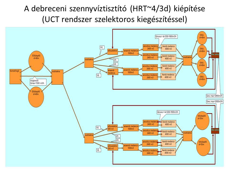 A debreceni szennyvíztisztító (HRT~4/3d) kiépítése (UCT rendszer szelektoros kiegészítéssel)