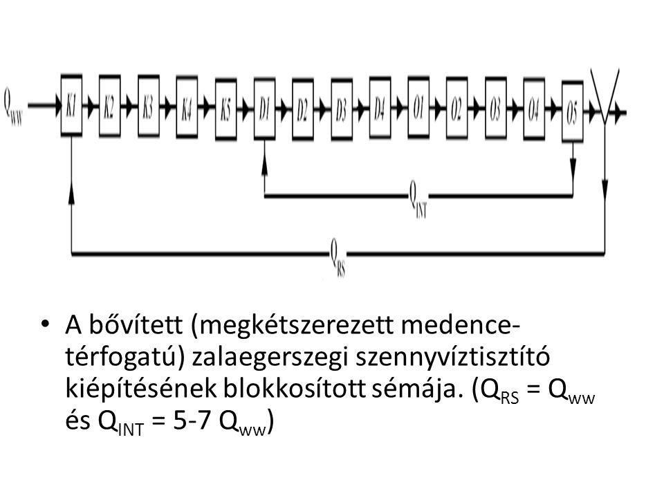 A bővített (megkétszerezett medence-térfogatú) zalaegerszegi szennyvíztisztító kiépítésének blokkosított sémája.