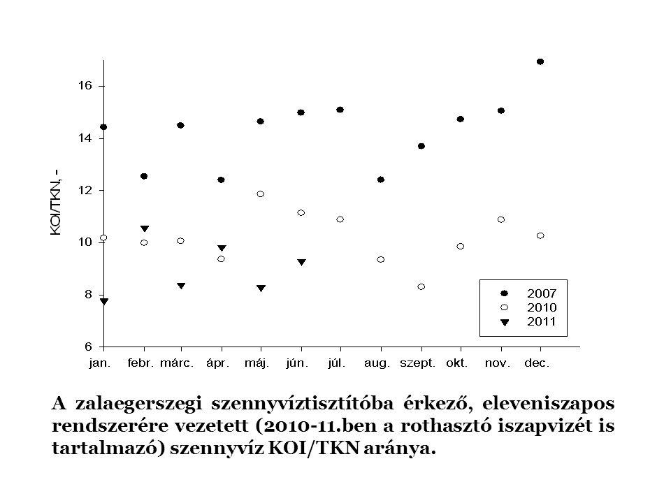 A zalaegerszegi szennyvíztisztítóba érkező, eleveniszapos rendszerére vezetett (2010-11.ben a rothasztó iszapvizét is tartalmazó) szennyvíz KOI/TKN aránya.