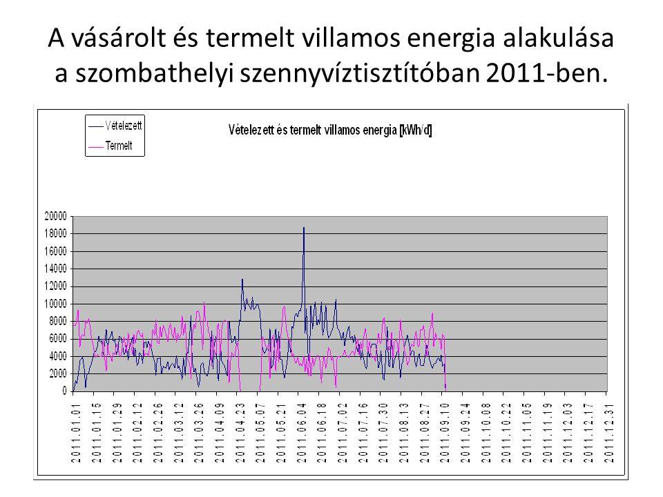 A vásárolt és termelt villamos energia alakulása a szombathelyi szennyvíztisztítóban 2011-ben.