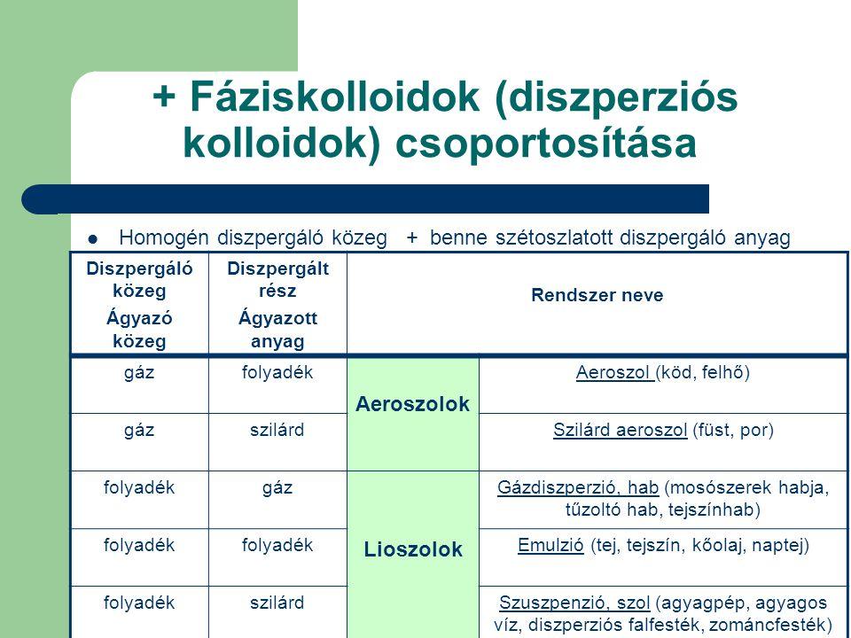 + Fáziskolloidok (diszperziós kolloidok) csoportosítása