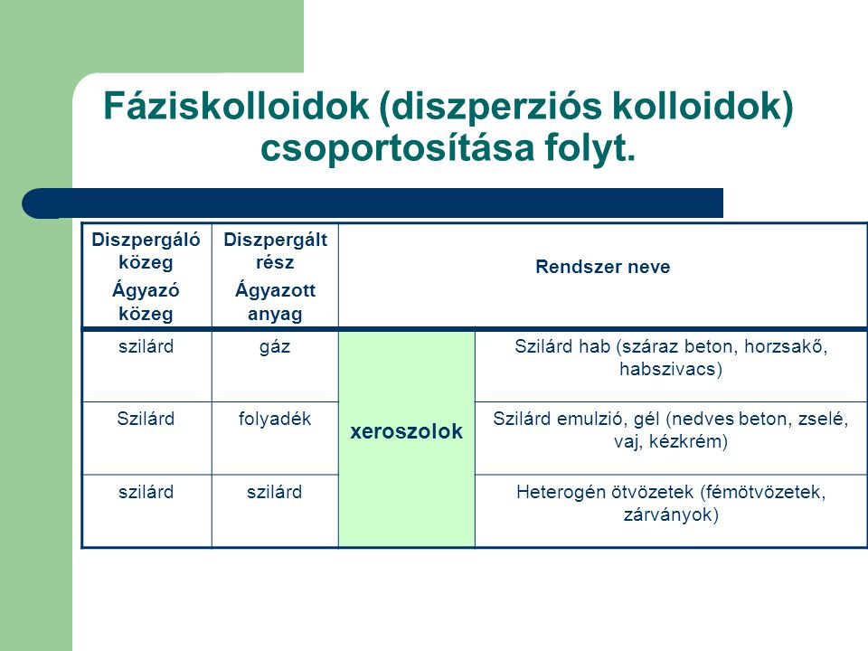 Fáziskolloidok (diszperziós kolloidok) csoportosítása folyt.