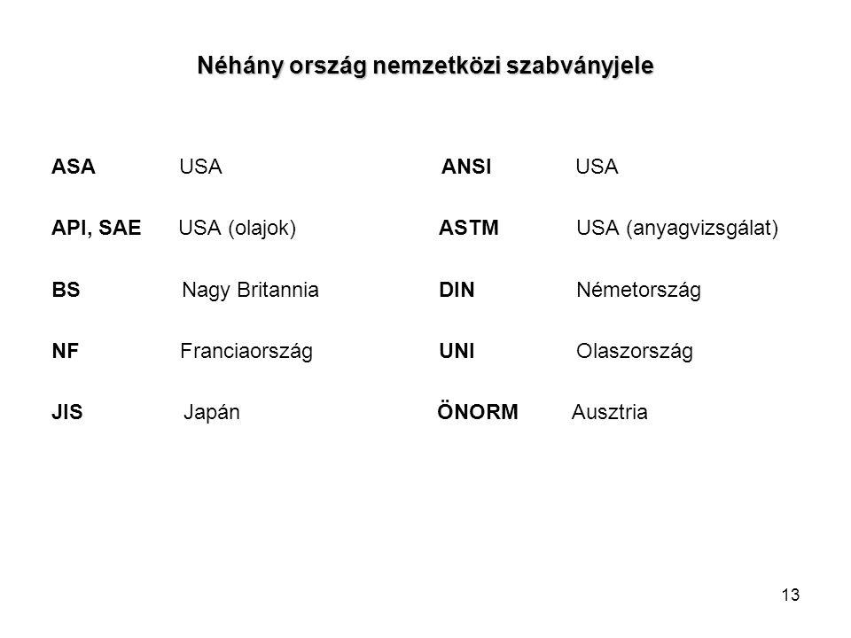 Néhány ország nemzetközi szabványjele